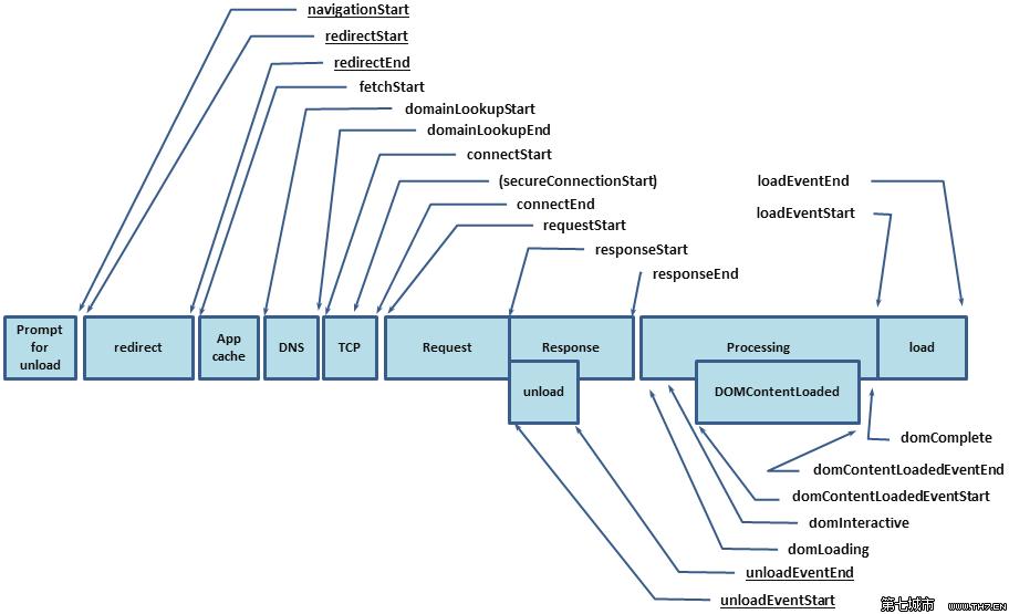 W3C提供的时序图